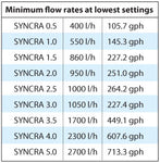 Sicce Syncra Silent Water/Return Pumps (185-1321 gph)