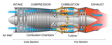 Jet Engine Axial Compressor Stage