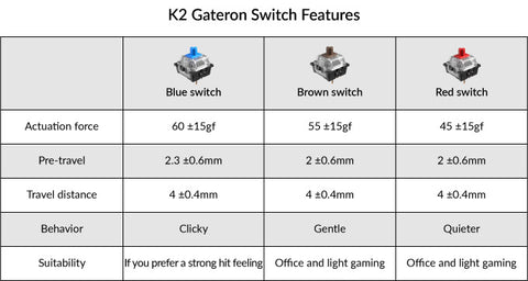K2 keyboard Gateron switch options