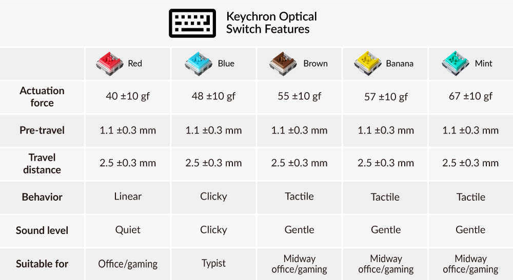 Low-profile Keychron Optical Switch specification with red blue brown banana mint options