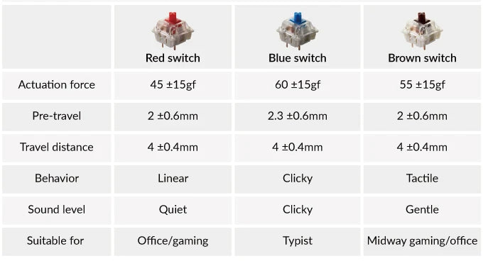 Keychron K4 96 percent wireless mechanical keyboard for Mac Windows Android red blue brown Gateron switch feature