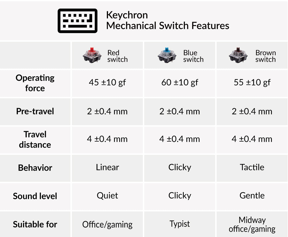 Keychron Mechanical Red Blue Brown Switch Set feature