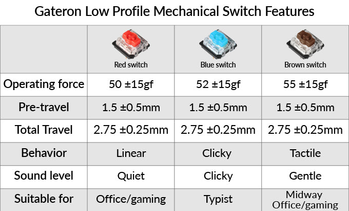 Keychron K3 ultra_slim Hot_swappable wireless mechanical keyboard Mac Windows iOS Android Keychron Gateron low profile mechanical red blue brownswitch