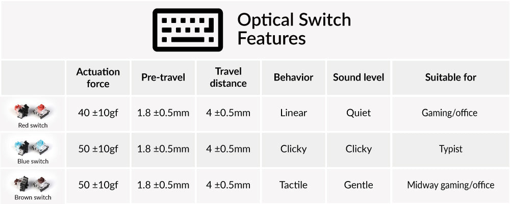 Keychron optical switch red blue brown