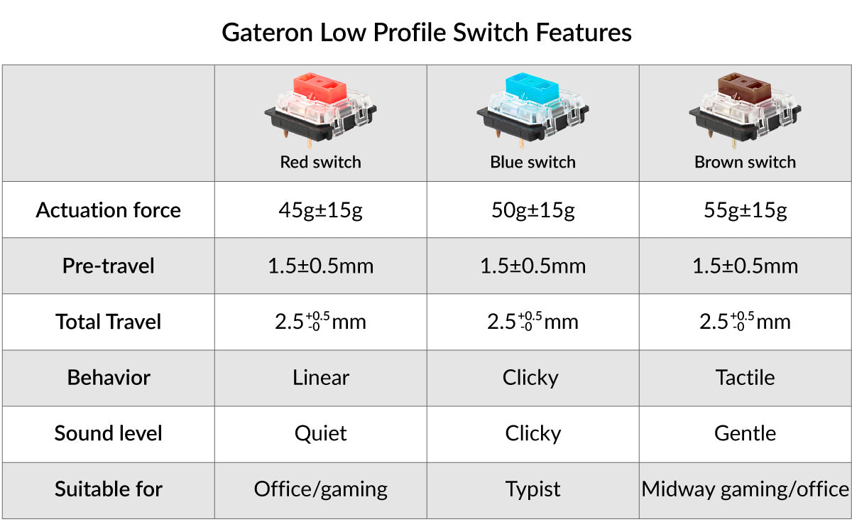 Keychron K1 ultra-slim wireless mechanical keyboard for Mac Windows - Gateron low profile mechanical switch feature