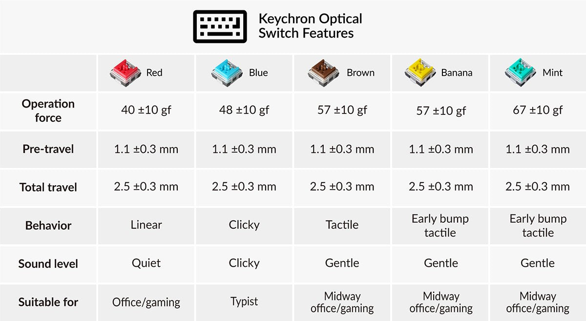 Keychron low profile Optical red blue brown Banana Mint switches