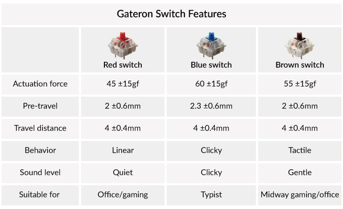 Keychron K2 75percent wireless mechanical keyboard for Mac Windows Android Gateron red blue brown switch feature