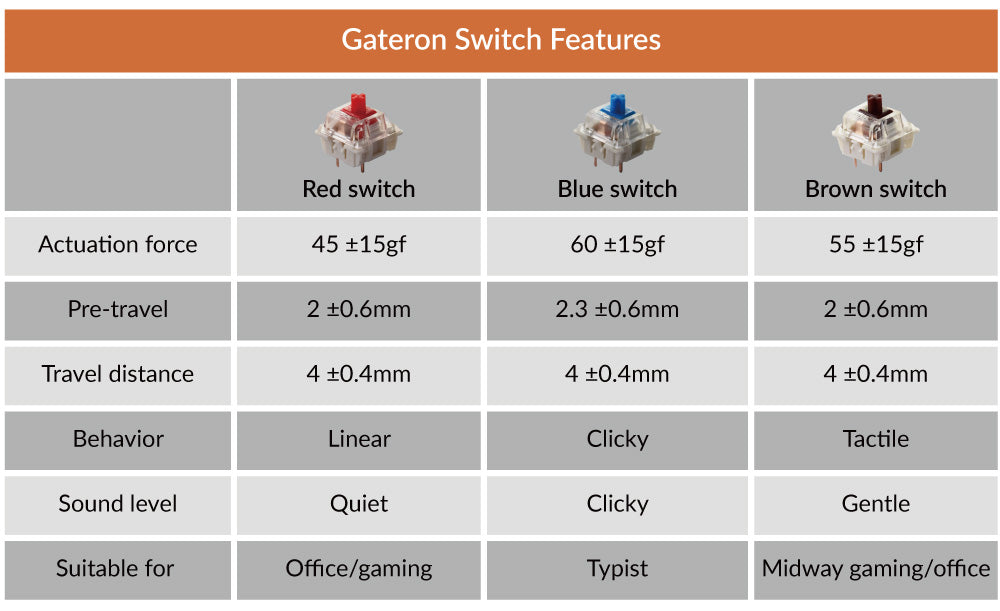 Keychron wireless mechanical keyboard Gateron red blue brown switch feature