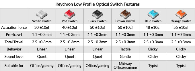 Keychron K3 ultra_slim Hot_swappable wireless mechanical keyboard Mac Windows iOS Android Keychron low profile Optical red blue brown white black orange switches