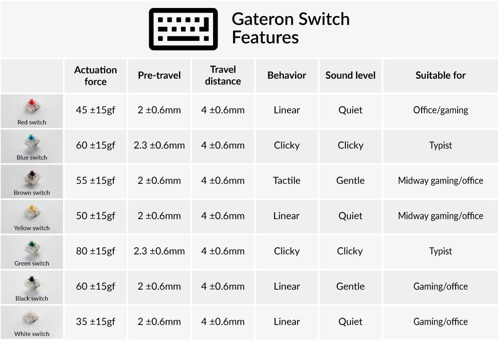 Keychron Gateron Switch Red Blue brown yellow green black white feature
