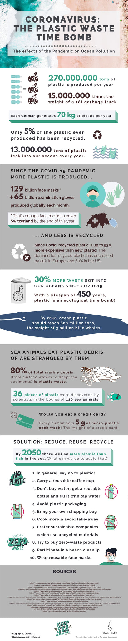 Infographic by Sailmate: Covid19 the plastic waste time bomb