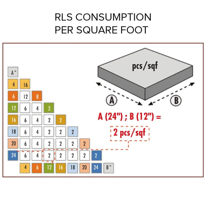 RLS consumption chart per square foot