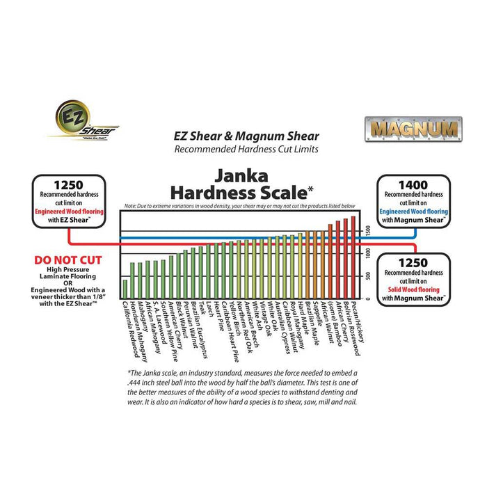 EZ Shear and Magnum shear Janka Hardness Scale