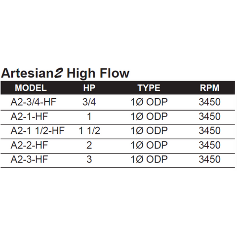 PerformancePro Artesian2 High Flow A2-11/2-HF