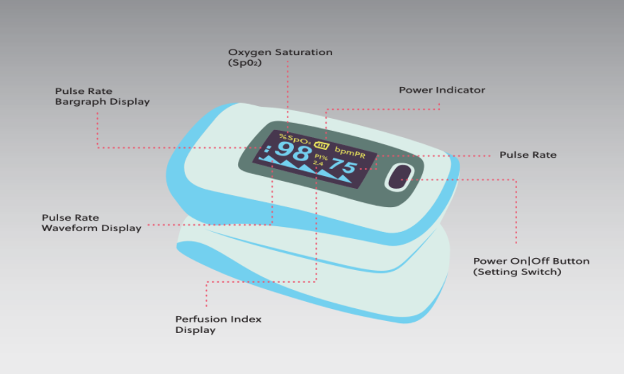 Pulse oximeter parts and features