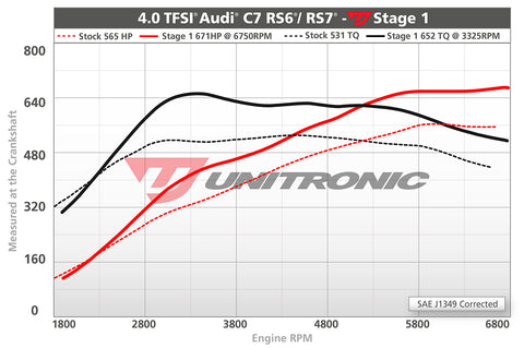 ECU Upgrade - Audi RS7 C7 4.0 TFSI (2014)