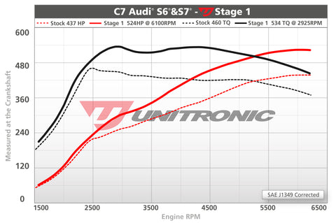 ECU Upgrade - Audi S6 4.0L TFSI (2014)