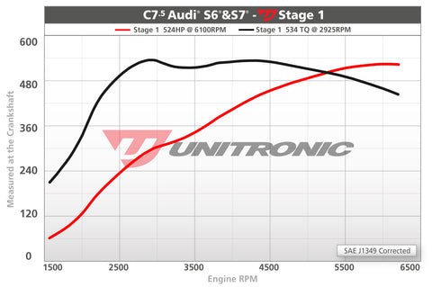 ECU Upgrade - Audi S7 4.0L TFSI (2017)