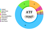 ATF by Swagg Terpenes
