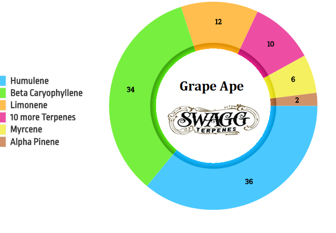 Grape Ape Wax and Shatter Liquidizer