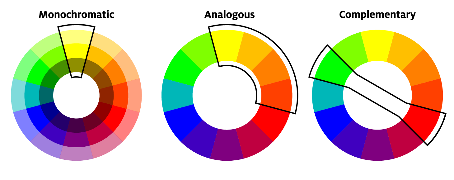 Color wheel showing monochromatic, analogous and complimentary color schemes