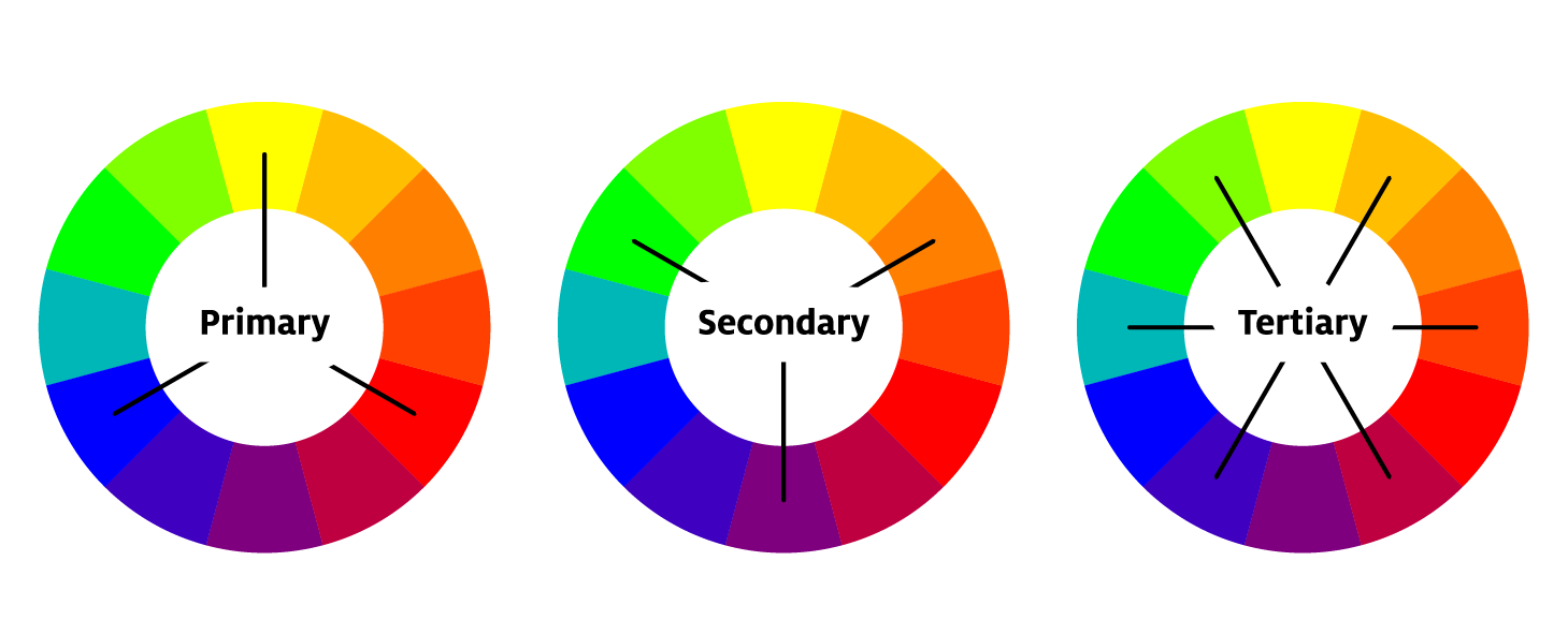 Color wheel showing primary, secondary and tertiary colors