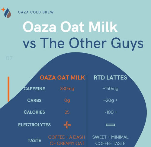 comparison chat of Oaza Oat Milk vs other RTD lattes illustrating more caffeine, fewer carbs and calories, added electrolytes, and better taste