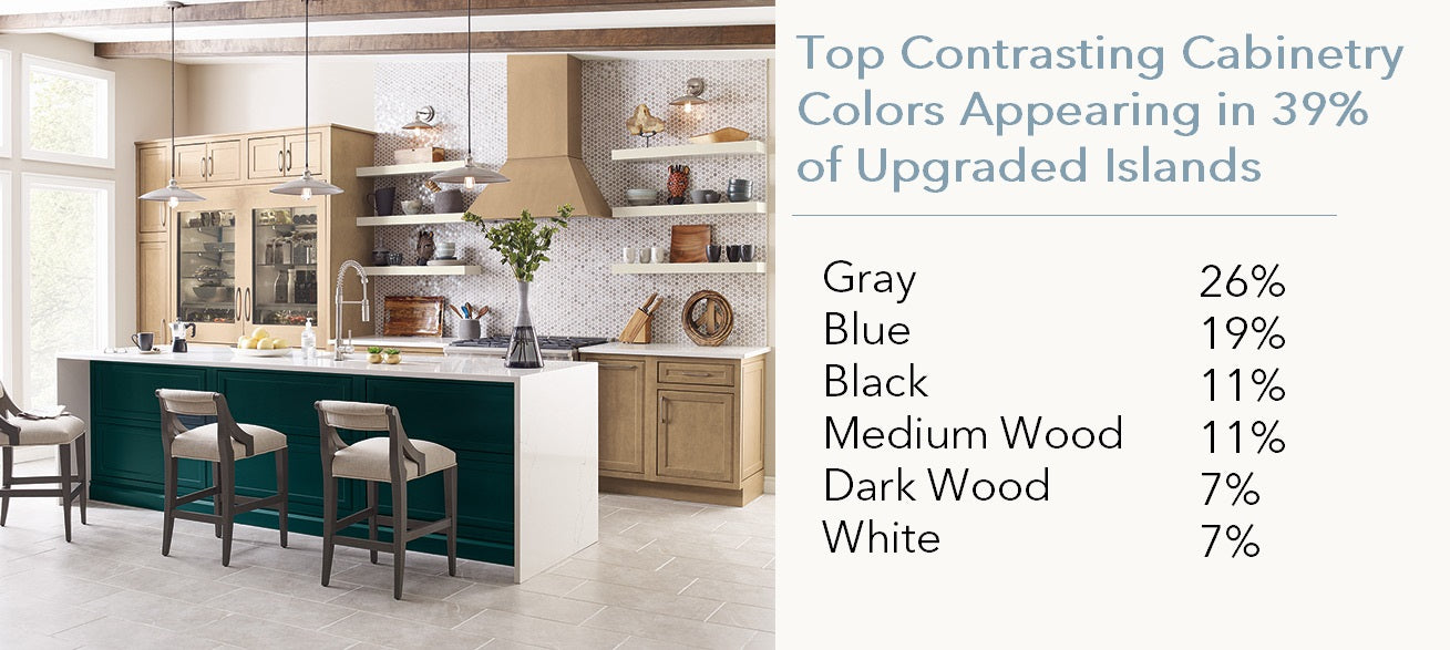 Top Colors homeowners choose for their kitchen islands