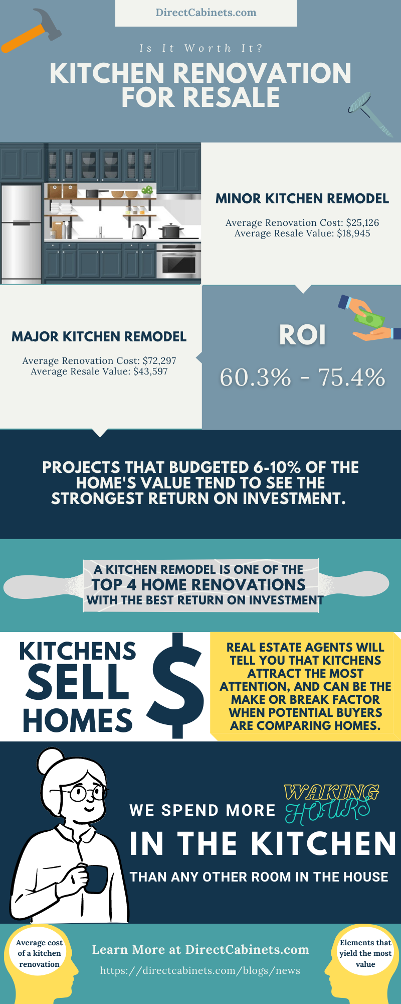 Is a Kitchen Renovation worth the investment when it comes to resale?