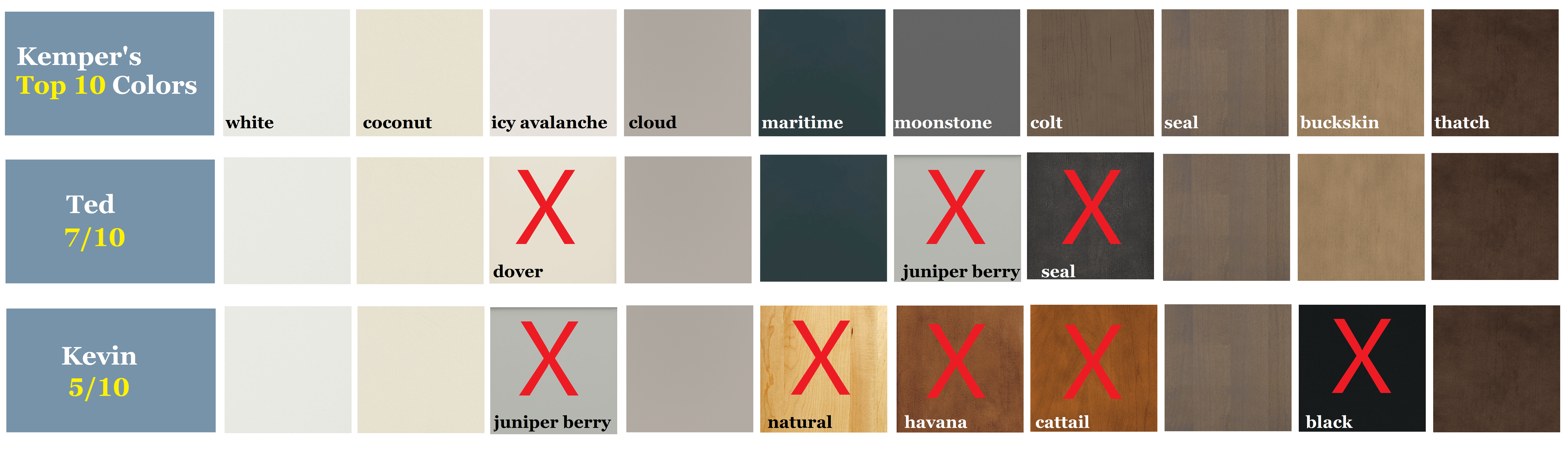Kemper Cabinet's Top 10 Colors/ Finishes