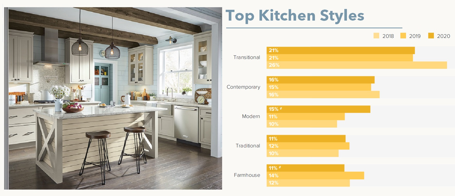 top kitchen style trends for 2020. Farmhouse style is on its way out.