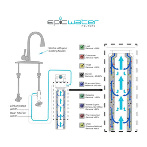 Epic Smart Shield with Dedicated Faucet