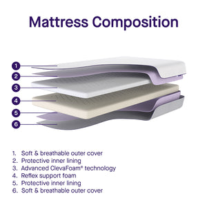 [Clevamama] ClevaFoam Support Mattress - Increased Airflow - Not Too Big (Mattress Composition)