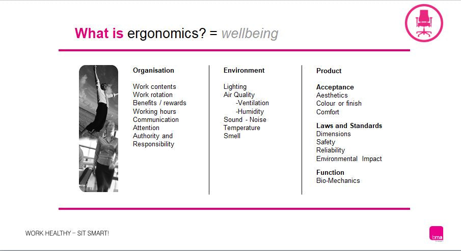 What does Ergonomics Mean?