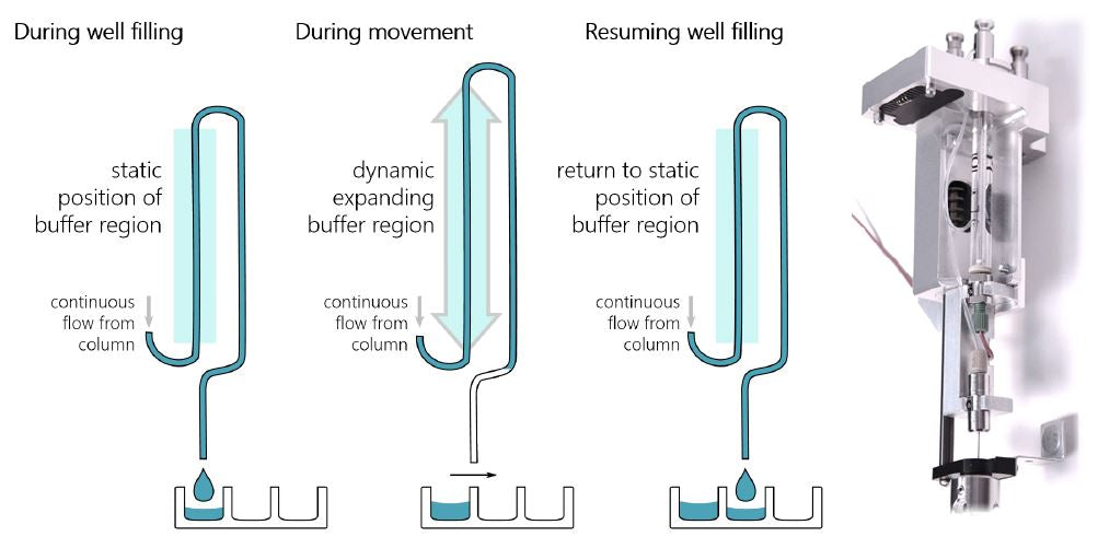 dynamic flow reservoir
