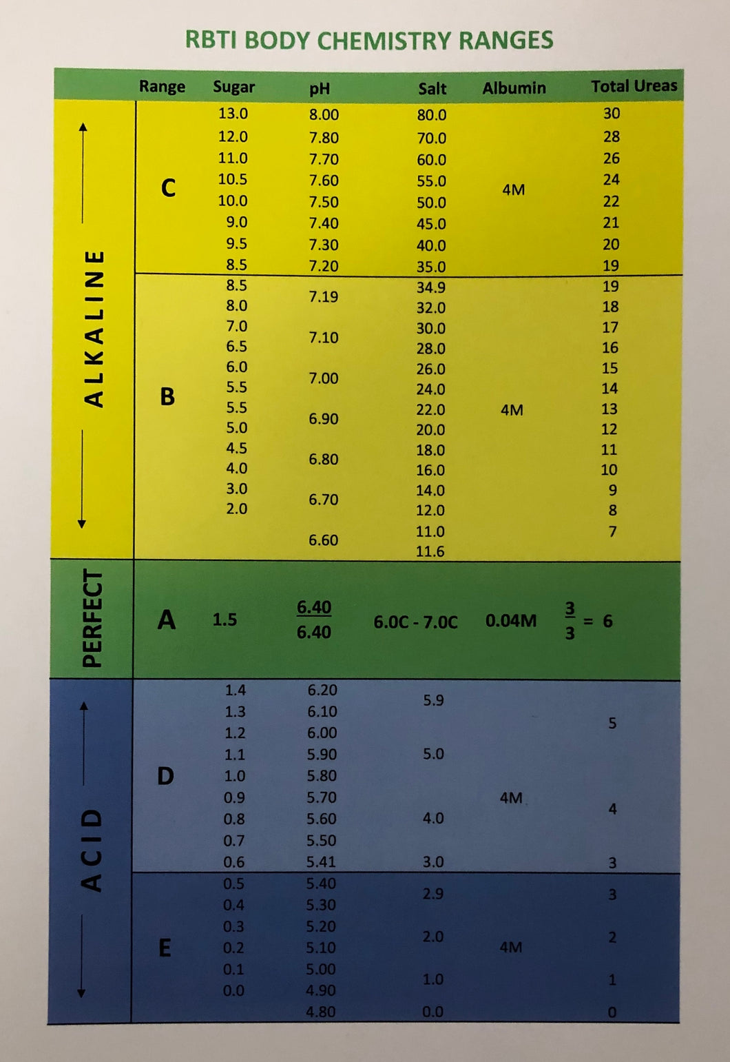 RBTI Body Chemistry Ranges