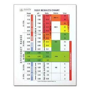 Reams Test Results Chart
