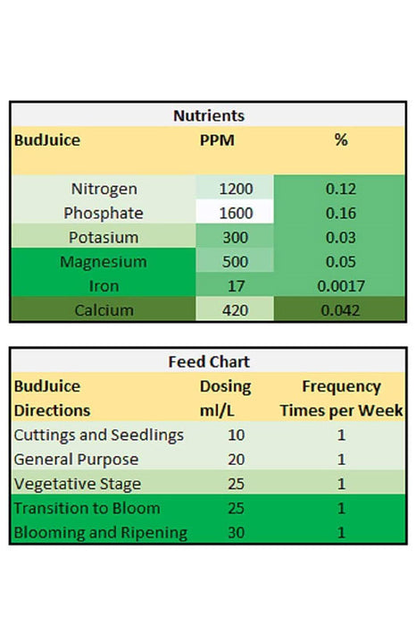 BudJuice - Micro 100% Advanced Liquid Organic Fertilizer & Nutrients (500ml)