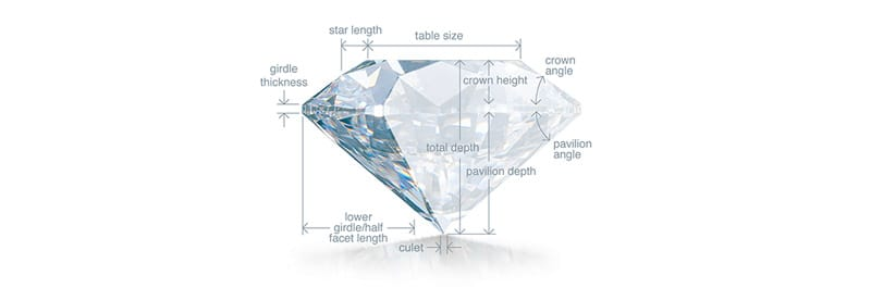 GIA diamond cut anatomy