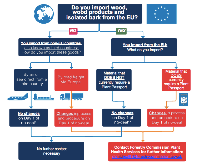 Flow Chart Imports