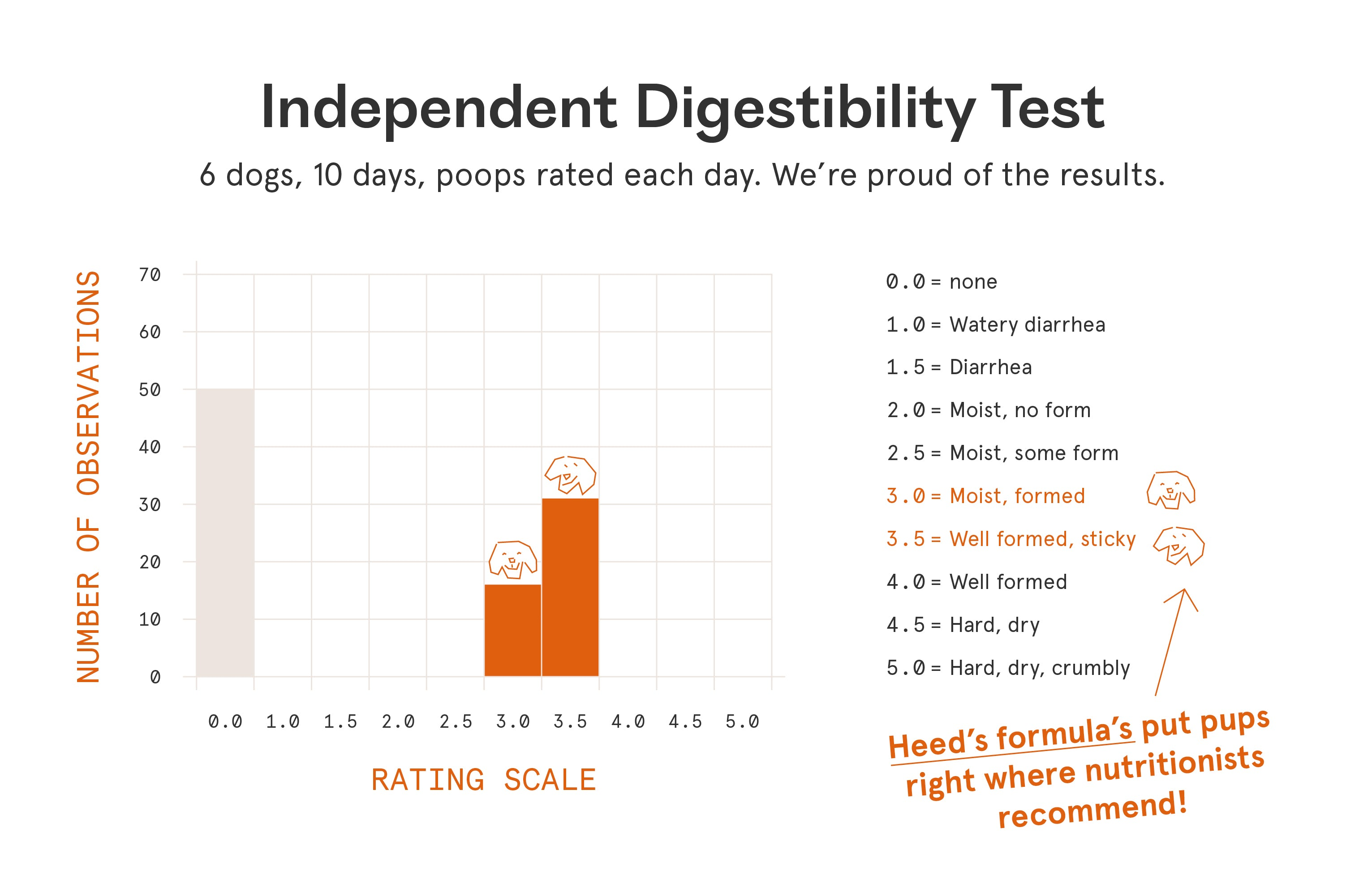 Digestibility Test Results
