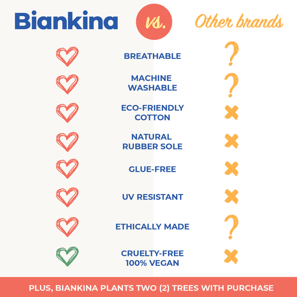 Biankina vs. Other Brands Comparison Chart