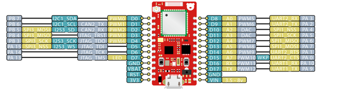 RedBear Duo - with Wifi & BLE & Particle.io (Cloud) - Development Board - Server On The Move