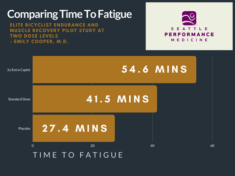 Time to Fatigue