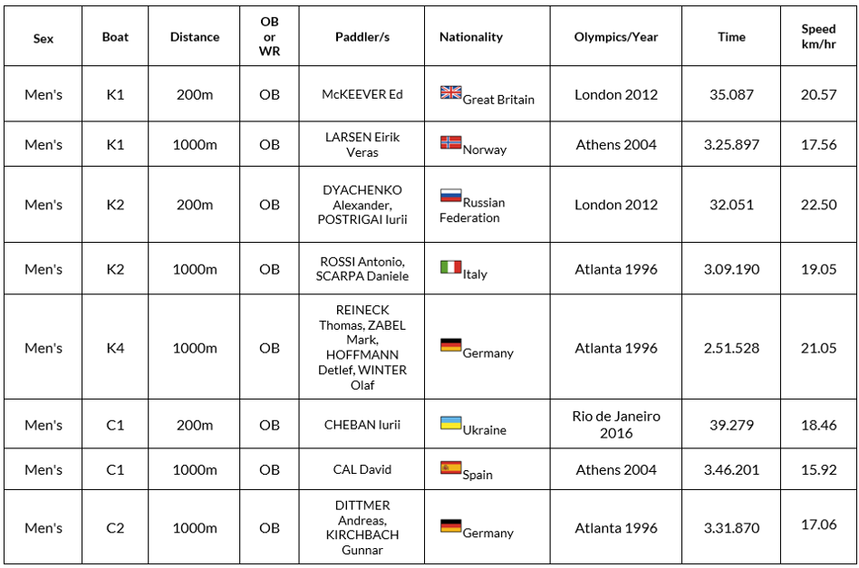 Olympic Best sprint canoe times by men