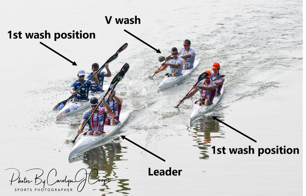 Kayak marathon wash riding positions