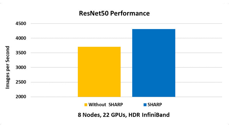 ResNet50 Performance