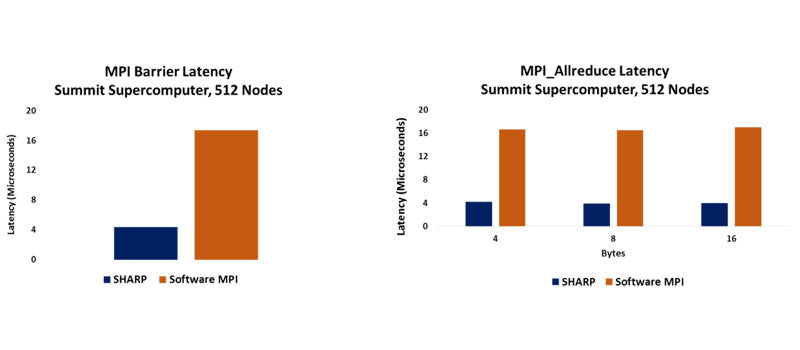 MPI Barrier Latency and MPI_Allreduce Latency