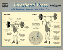 Overhead Press Poster [PRINT ON DEMAND]