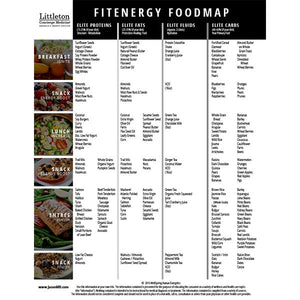 Fit Energy Food Map